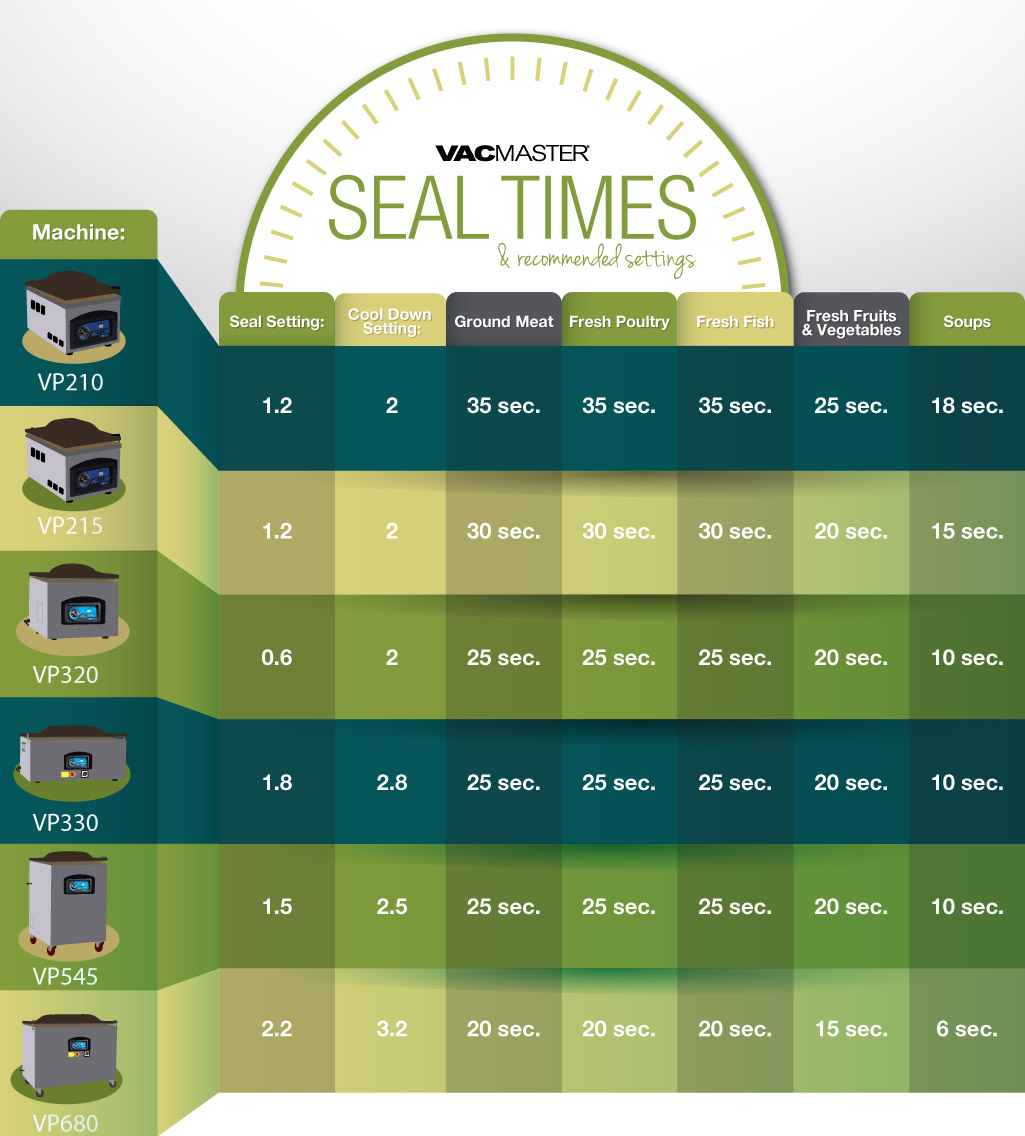 111116-vacmaster-seal-times-infographic.jpg