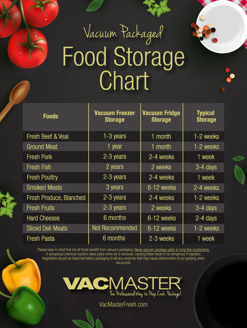 sc 1 st  VacMaster & Food Storage Guidelines