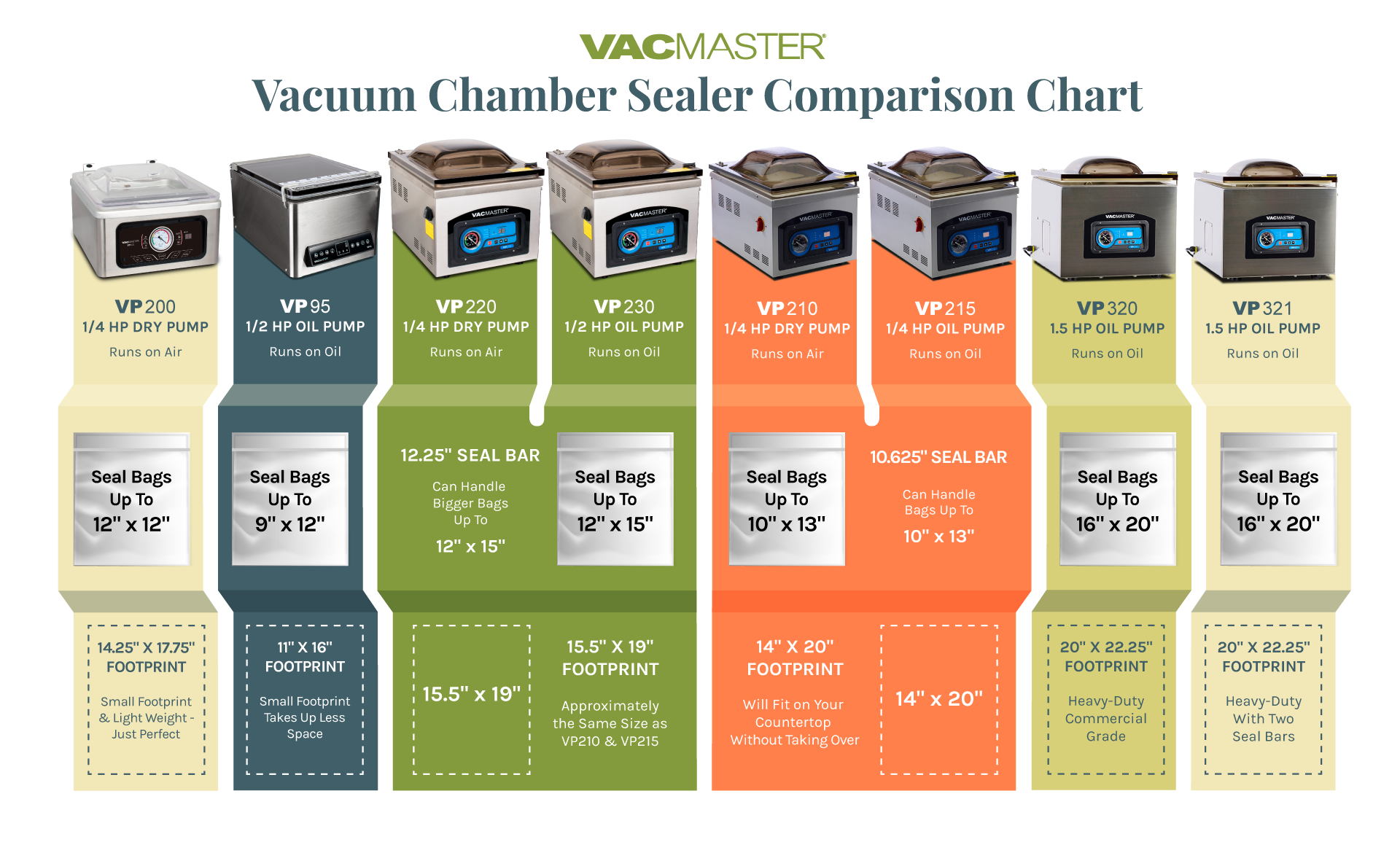 Chamber Vacuum Sealer Comparison Chart